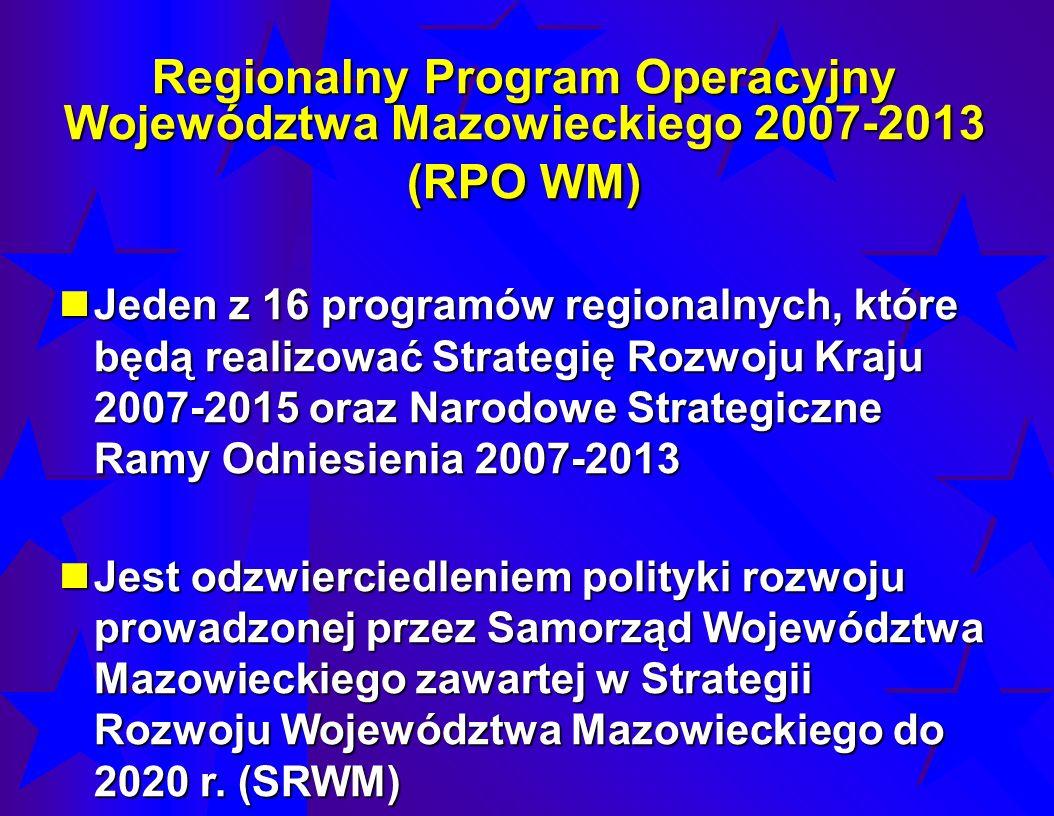 Regionalny Program Operacyjny Województwa Mazowieckiego 2007-2013 (RPO WM) Podejmuje wyzwania znowelizowanej Strategii Lizbońskiej kładąc nacisk na wzmocnienie procesów rozwojowych związanych ze sferą gospodarki i jej innowacyjności sprzyjających przede wszystkim tworzeniu warunków do kreowania miejsc pracy Podejmuje wyzwania znowelizowanej Strategii Lizbońskiej kładąc nacisk na wzmocnienie procesów rozwojowych związanych ze sferą gospodarki i jej innowacyjności sprzyjających przede wszystkim tworzeniu warunków do kreowania miejsc pracy