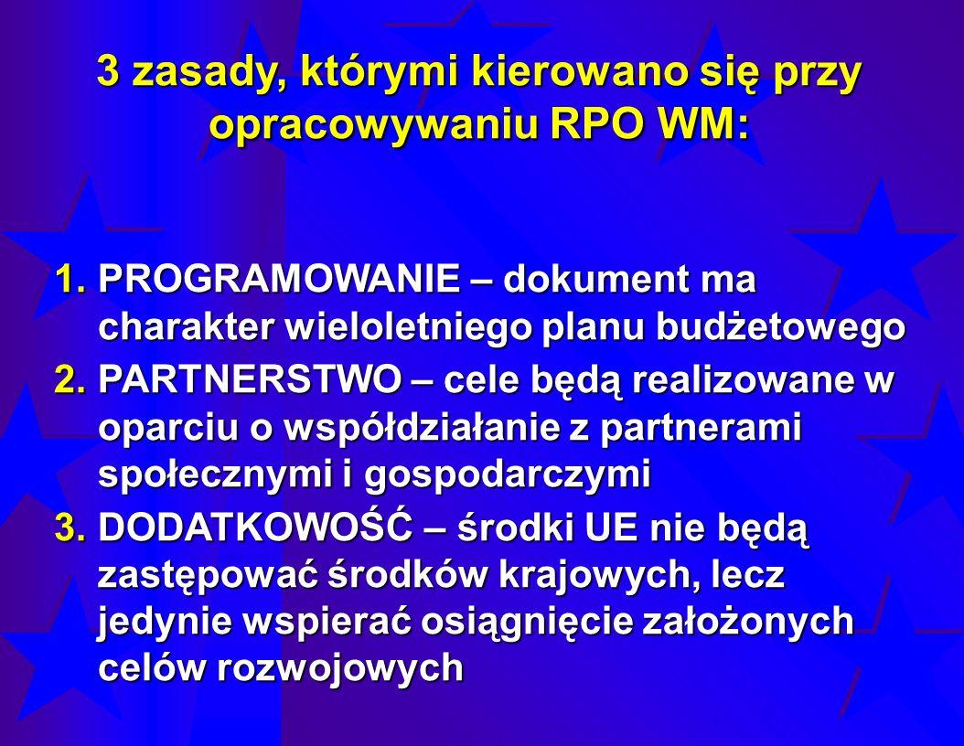 3 zasady, którymi kierowano się przy opracowywaniu RPO WM: 1.PROGRAMOWANIE – dokument ma charakter wieloletniego planu budżetowego 2.PARTNERSTWO – cel
