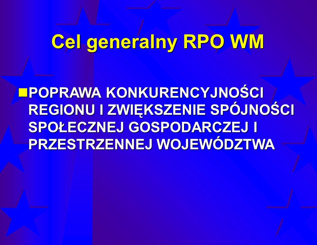 ALOKACJA EFRR NA PRIORYTETY RPO WM 2007-2013 (w euro) PRIORYTETŚRODKI UE (EFRR) RPO WM1 831 496 698 100,00 I.