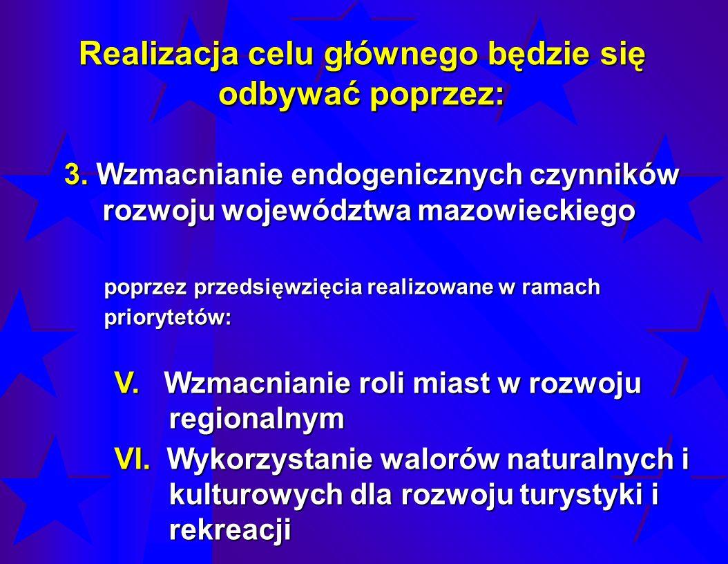 Realizacja celu głównego będzie się odbywać poprzez: 3. Wzmacnianie endogenicznych czynników rozwoju województwa mazowieckiego poprzez przedsięwzięcia