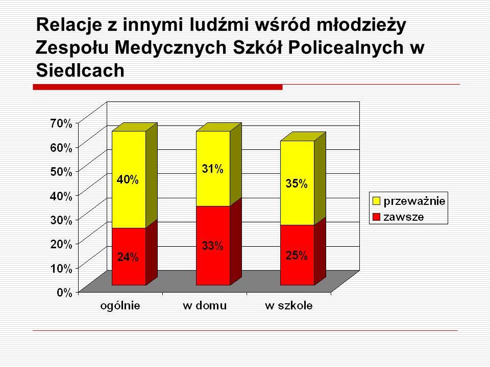 Relacje z innymi ludźmi wśród młodzieży Zespołu Medycznych Szkół Policealnych w Siedlcach