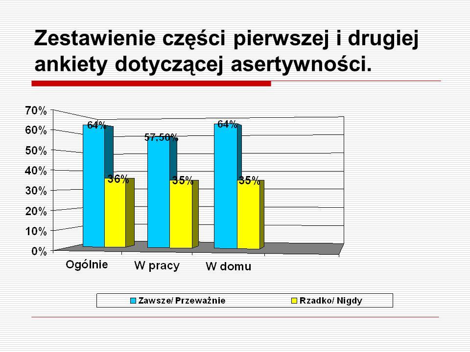Zestawienie części pierwszej i drugiej ankiety dotyczącej asertywności.