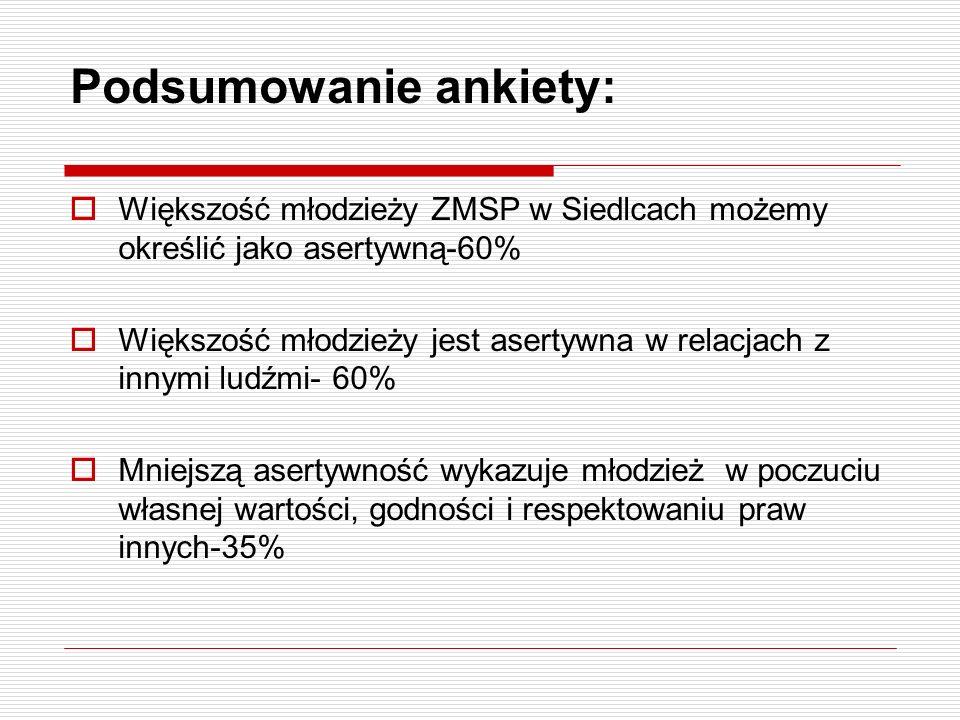 Podsumowanie ankiety: Większość młodzieży ZMSP w Siedlcach możemy określić jako asertywną-60% Większość młodzieży jest asertywna w relacjach z innymi