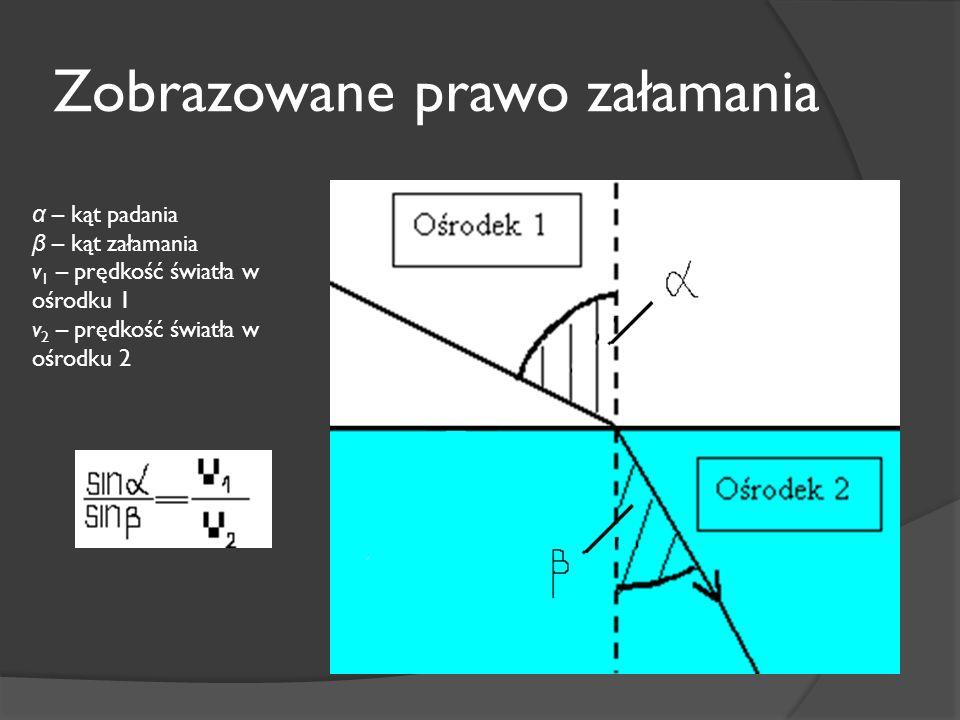 Zobrazowane prawo załamania α – kąt padania β – kąt załamania v 1 – prędkość światła w ośrodku 1 v 2 – prędkość światła w ośrodku 2