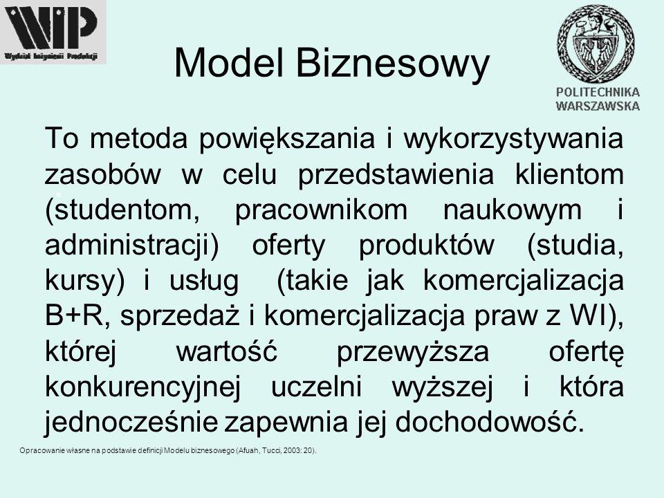 Model Biznesowy To metoda powiększania i wykorzystywania zasobów w celu przedstawienia klientom (studentom, pracownikom naukowym i administracji) ofer