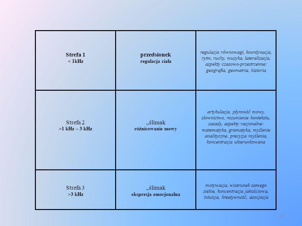 17 Strefa 1 < 1kHz przedsionek regulacja ciała regulacja równowagi, koordynacja, rytm, ruchy, muzyka, lateralizacja, aspekty czasowo-przestrzenne: geo