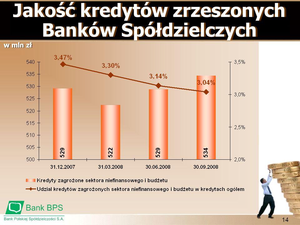 14 Jakość kredytów zrzeszonych Banków Spółdzielczych w mln zł