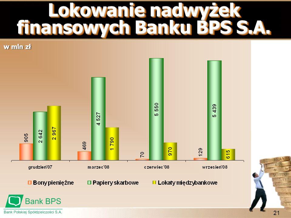 21 Lokowanie nadwyżek finansowych Banku BPS S.A. w mln zł