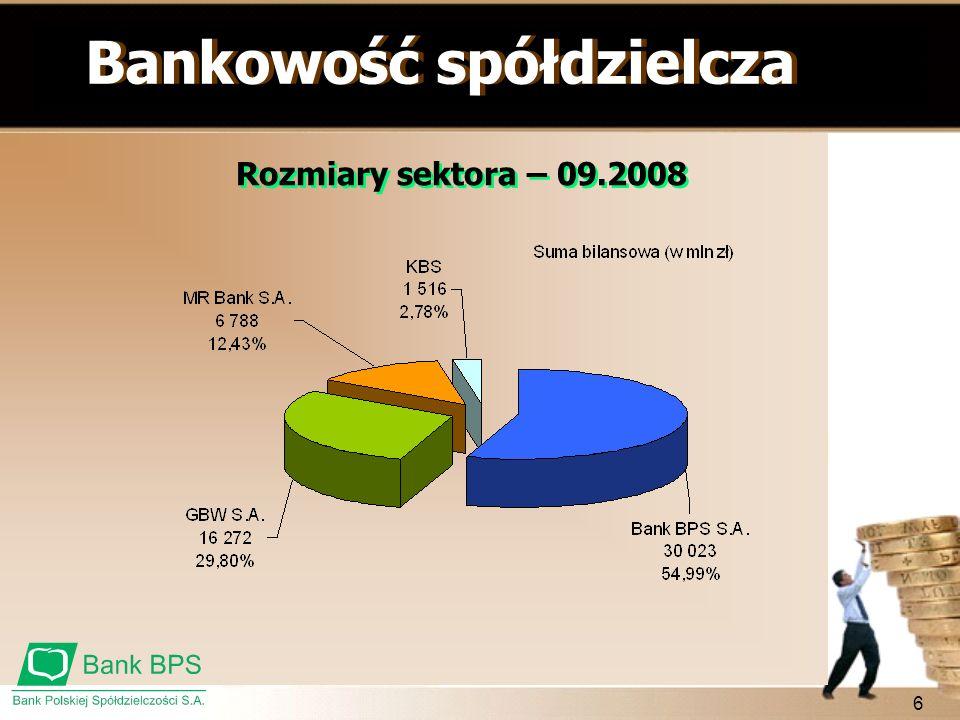 6 Bankowość spółdzielcza Rozmiary sektora – 09.2008