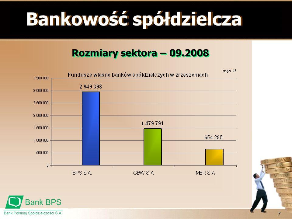 7 Bankowość spółdzielcza Rozmiary sektora – 09.2008
