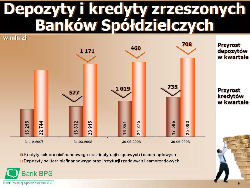 9 Depozyty i kredyty zrzeszonych Banków Spółdzielczych Przyrost depozytów w kwartale Przyrost kredytów w kwartale 577 1 019 735 1 171 460 708 w mln zł