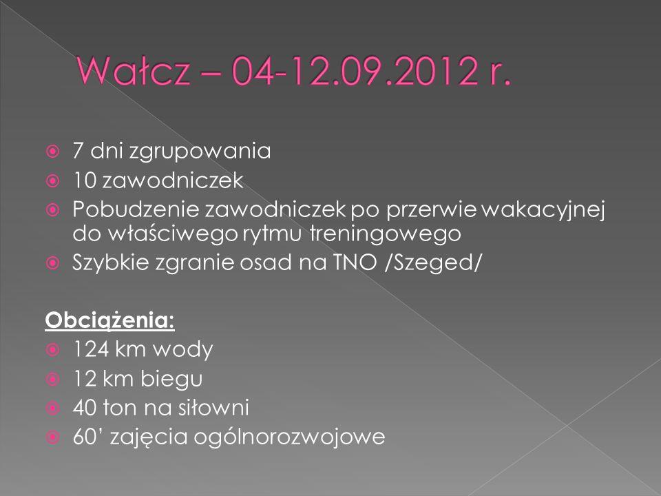 7 dni zgrupowania 10 zawodniczek Pobudzenie zawodniczek po przerwie wakacyjnej do właściwego rytmu treningowego Szybkie zgranie osad na TNO /Szeged/ Obciążenia: 124 km wody 12 km biegu 40 ton na siłowni 60 zajęcia ogólnorozwojowe