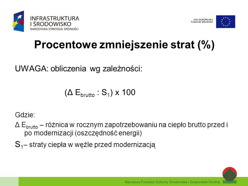 Narodowy Fundusz Ochrony Środowiska i Gospodarki Wodnej UNIA EUROPEJSKA FUNDUSZ SPÓJNOŚCI Procentowe zmniejszenie strat (%) UWAGA: obliczenia wg zależ