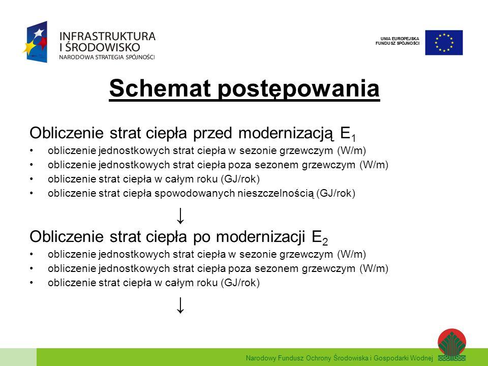 Narodowy Fundusz Ochrony Środowiska i Gospodarki Wodnej UNIA EUROPEJSKA FUNDUSZ SPÓJNOŚCI Schemat postępowania Obliczenie strat ciepła przed moderniza