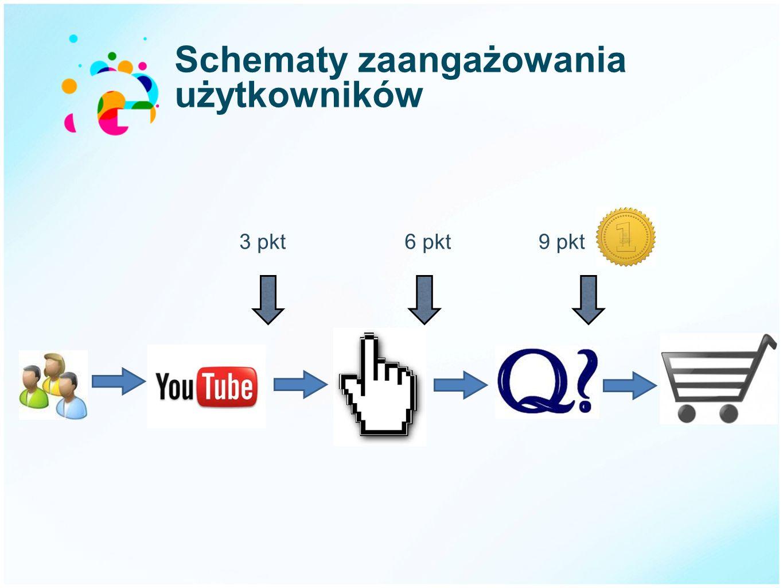 Schematy zaangażowania użytkowników 3 pkt6 pkt9 pkt