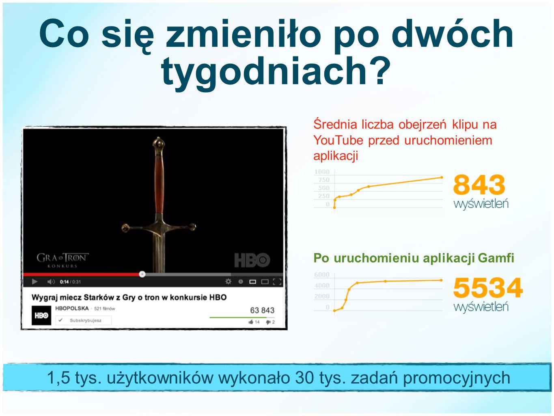 Co się zmieniło po dwóch tygodniach? Średnia liczba obejrzeń klipu na YouTube przed uruchomieniem aplikacji Po uruchomieniu aplikacji Gamfi 1,5 tys. u