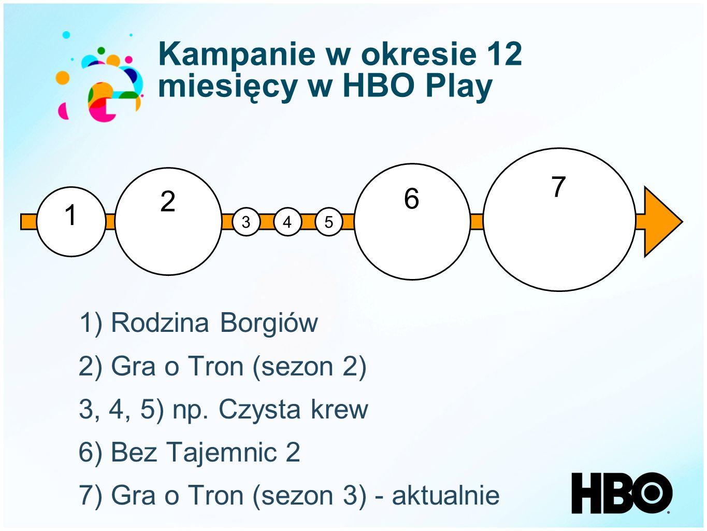 Kampanie w okresie 12 miesięcy w HBO Play 1 2 345 6 1) Rodzina Borgiów 2) Gra o Tron (sezon 2) 3, 4, 5) np. Czysta krew 6) Bez Tajemnic 2 7) Gra o Tro