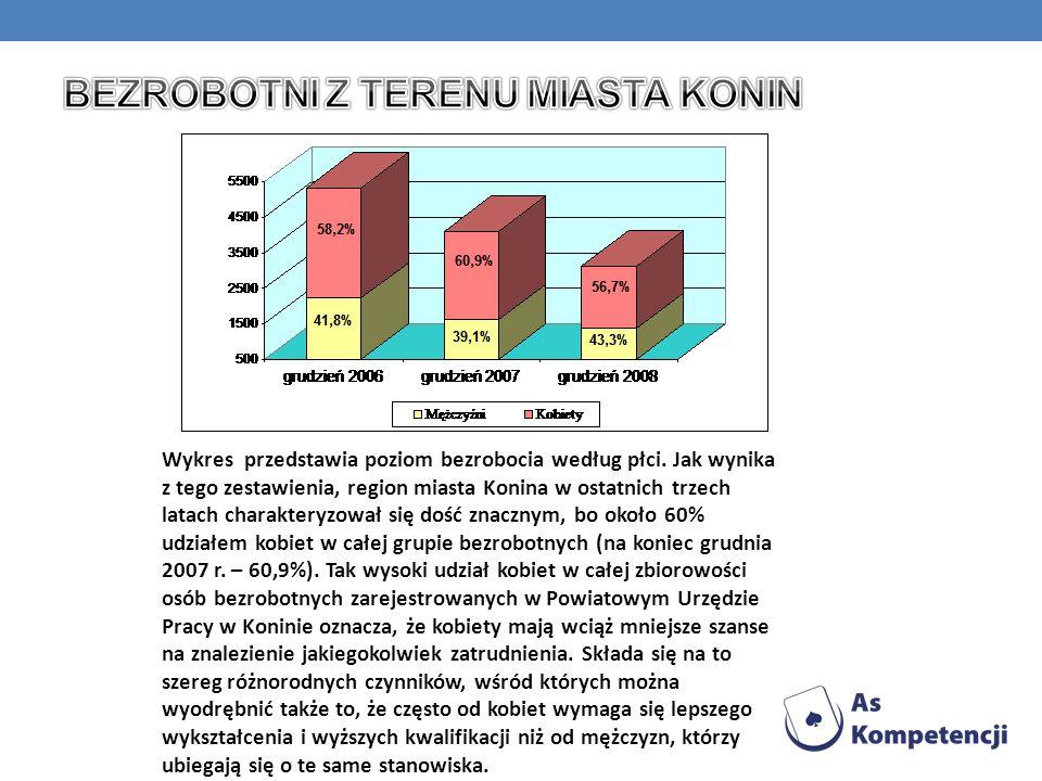 Na koniec grudnia 2008 roku spośród zamieszkałych w mieście Koninie zarejestrowanych było 411 osób pobierających zasiłek dla bezrobotnych. Osoby te st