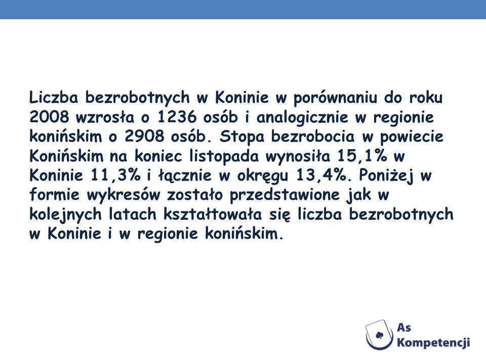 Liczba bezrobotnych w Koninie w porównaniu do roku 2008 wzrosła o 1236 osób i analogicznie w regionie konińskim o 2908 osób.