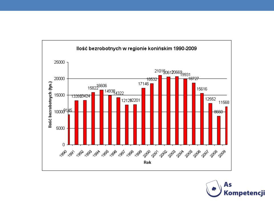 Liczba bezrobotnych w Koninie w porównaniu do roku 2008 wzrosła o 1236 osób i analogicznie w regionie konińskim o 2908 osób. Stopa bezrobocia w powiec