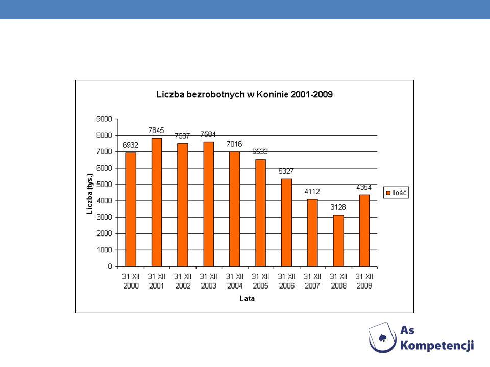 Kolejnym ważnym źródłem danych o sytuacji na rynku pracy są dane gromadzone przez publiczne służby zatrudnienia.