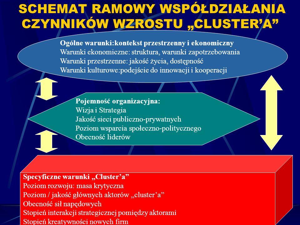 W procesie transformacji polskiej przestrzeni wzrastającą rolę odgrywać będzie funkcjonowanie światowego systemu gospodarowania, którego istotę określa w coraz wyższym stopniu współzależność cywilizacji informacyjnej i globalizacji.