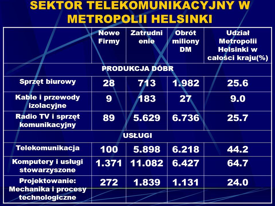 SEKTOR TELEKOMUNIKACYJNY W METROPOLII HELSINKI Nowe Firmy Zatrudni enie Obrót miliony DM Udział Metropolii Helsinki w całości kraju(%) PRODUKCJA DÓBR Sprzęt biurowy 287131.98225.6 Kable i przewody izolacyjne 9183279.0 Radio TV i sprzęt komunikacyjny 895.6296.73625.7 USŁUGI Telekomunikacja 1005.8986.21844.2 Komputery i usługi stowarzyszone 1.37111.0826.42764.7 Projektowanie: Mechanika i procesy technologiczne 2721.8391.13124.0
