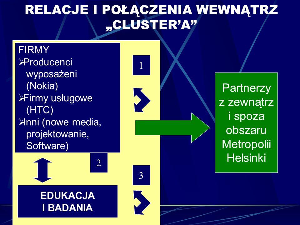 RELACJE I POŁĄCZENIA WEWNĄTRZ CLUSTERA FIRMY Producenci wyposażeni (Nokia) Firmy usługowe (HTC) Inni (nowe media, projektowanie, Software) EDUKACJA I BADANIA 1 2 3 Partnerzy z zewnątrz i spoza obszaru Metropolii Helsinki