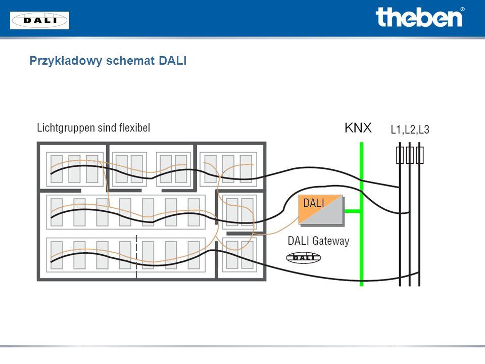 Następujące obiekty sterowania KNX dostępne są w każdej grupie Przełączanie Własny obiekt do przełączania stanu Ściemnianie Ustawienie wartości jasności Własny obiekt do stanu wartości jasności Podrzędna wartość jasności Jeden obiekt o błędzie (EB, lampa lub oba błędy) Bramka KNX DALI