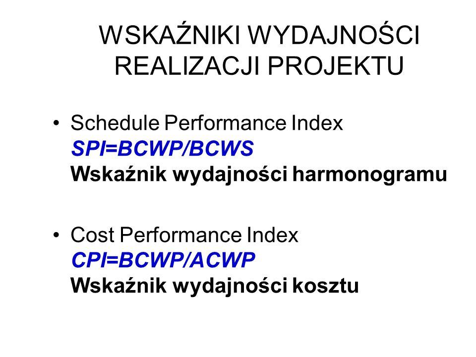 WSKAŹNIKI WYDAJNOŚCI REALIZACJI PROJEKTU Schedule Performance Index SPI=BCWP/BCWS Wskaźnik wydajności harmonogramu Cost Performance Index CPI=BCWP/ACW