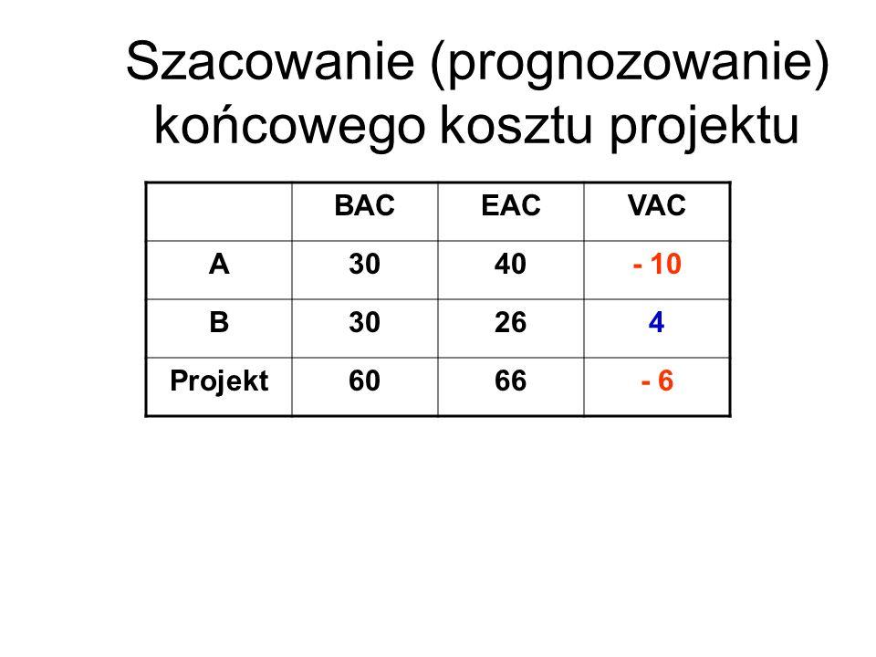 Szacowanie (prognozowanie) końcowego kosztu projektu BACEACVAC A3040- 10 B30264 Projekt6066- 6