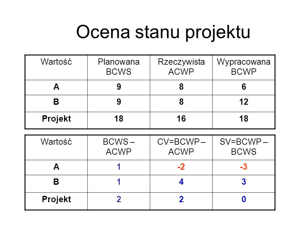 Ocena stanu projektu WartośćPlanowana BCWS Rzeczywista ACWP Wypracowana BCWP A986 B9812 Projekt181618 WartośćBCWS – ACWP CV=BCWP – ACWP SV=BCWP – BCWS