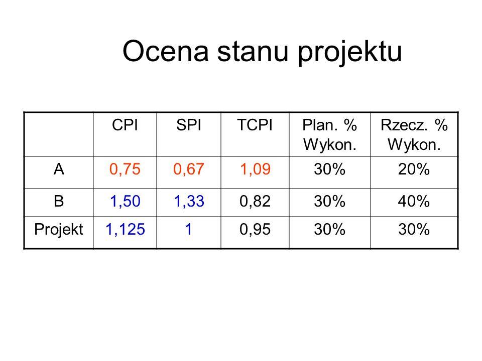 Ocena stanu projektu CPISPITCPIPlan. % Wykon. Rzecz. % Wykon. A0,750,671,0930%20% B1,501,330,8230%40% Projekt1,12510,9530%