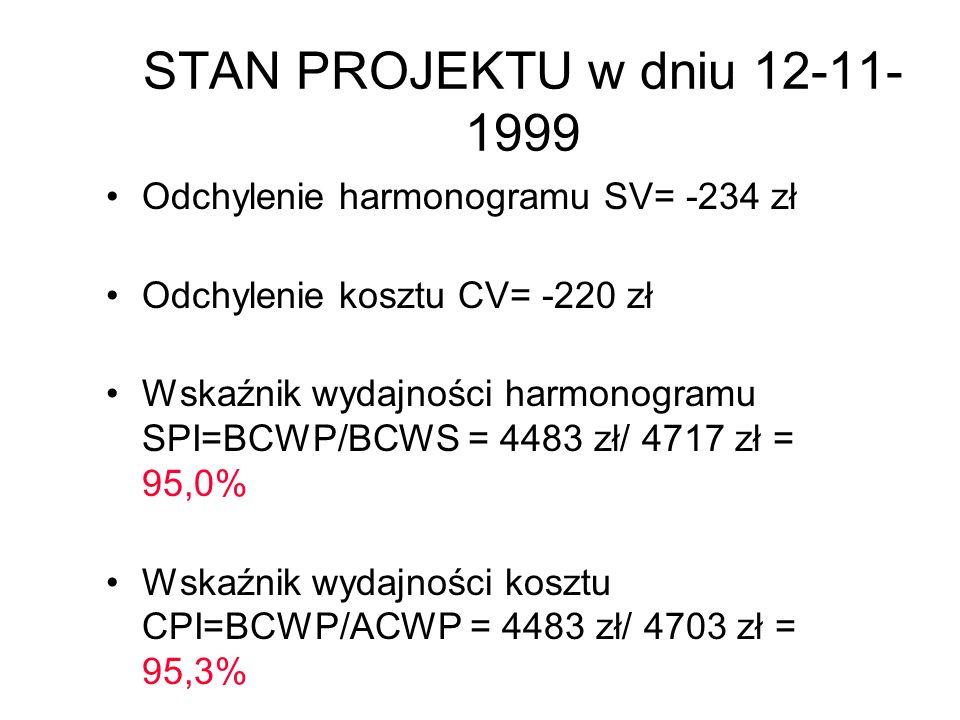 STAN PROJEKTU w dniu 12-11- 1999 Odchylenie harmonogramu SV= -234 zł Odchylenie kosztu CV= -220 zł Wskaźnik wydajności harmonogramu SPI=BCWP/BCWS = 44