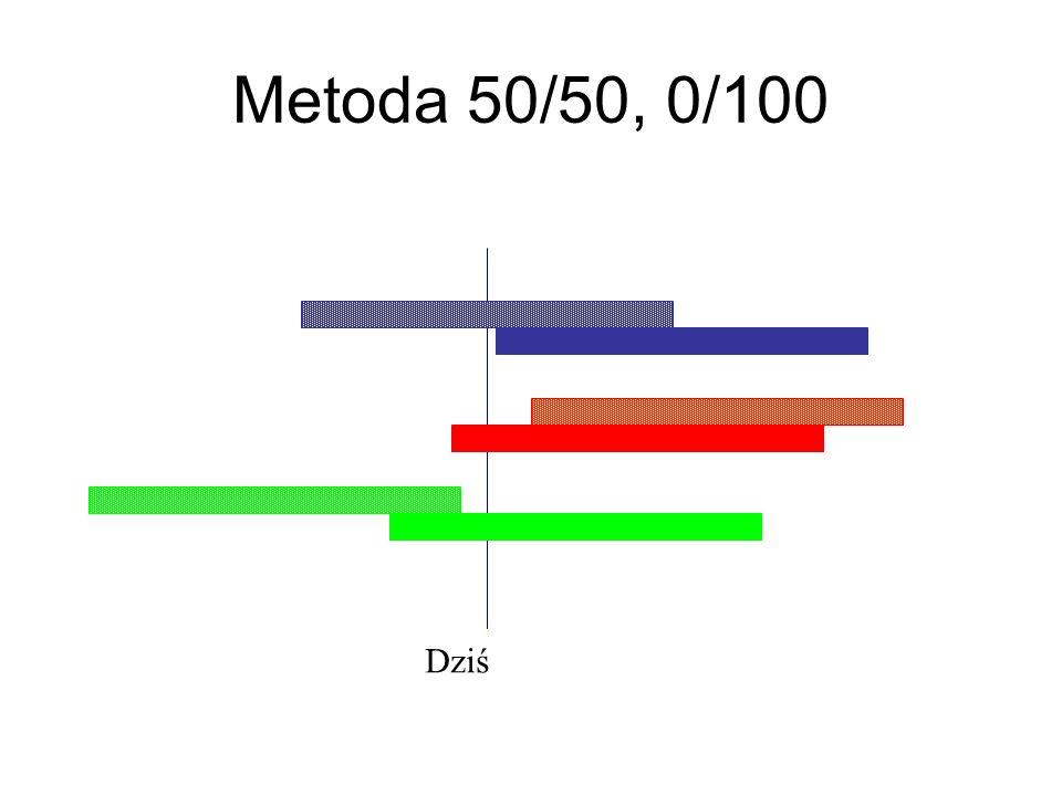 Metoda 50/50, 0/100 Dziś
