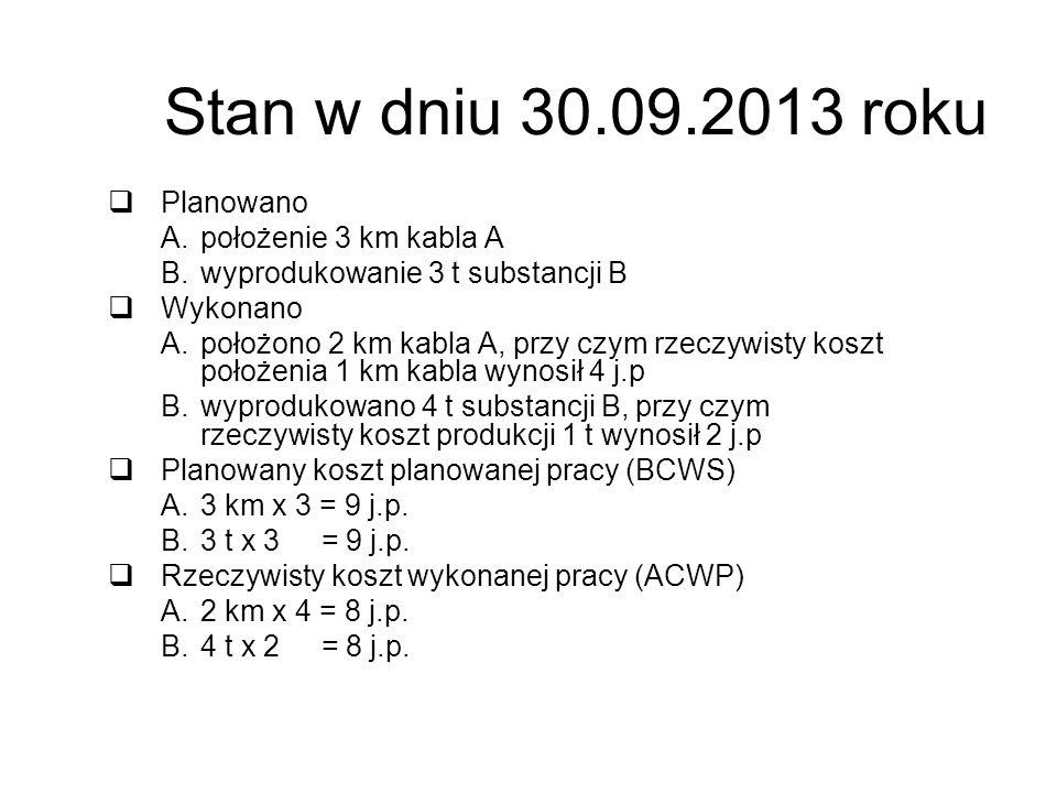 Stan w dniu 30.09.2013 roku Planowano A.położenie 3 km kabla A B.wyprodukowanie 3 t substancji B Wykonano A.położono 2 km kabla A, przy czym rzeczywis