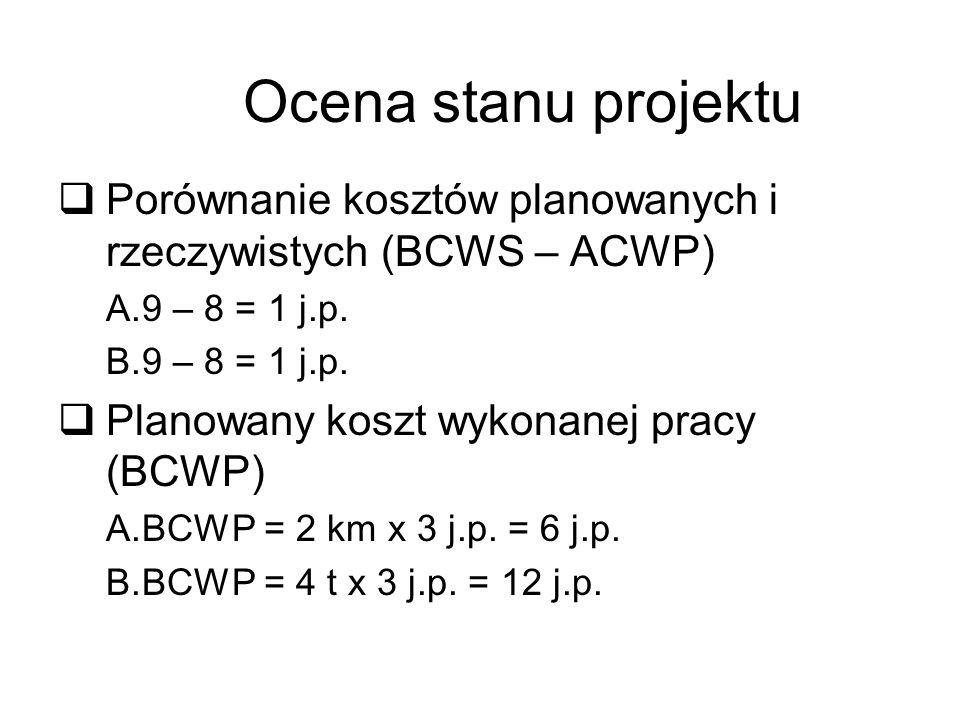 Ocena stanu projektu Porównanie kosztów planowanych i rzeczywistych (BCWS – ACWP) A.9 – 8 = 1 j.p. B.9 – 8 = 1 j.p. Planowany koszt wykonanej pracy (B