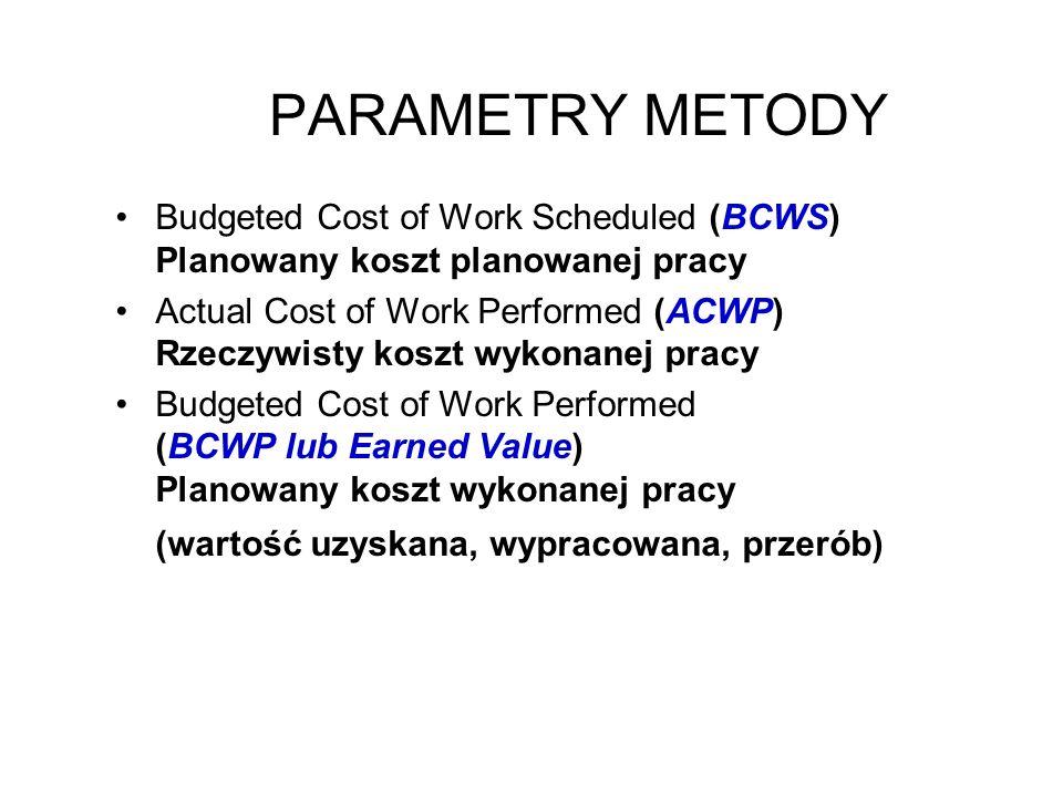 PARAMETRY METODY Budgeted Cost of Work Scheduled (BCWS) Planowany koszt planowanej pracy Actual Cost of Work Performed (ACWP) Rzeczywisty koszt wykona