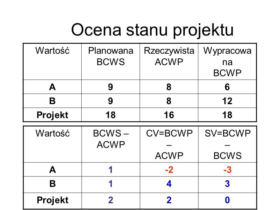 Ocena stanu projektu WartośćPlanowana BCWS Rzeczywista ACWP Wypracowa na BCWP A986 B9812 Projekt181618 WartośćBCWS – ACWP CV=BCWP – ACWP SV=BCWP – BCW