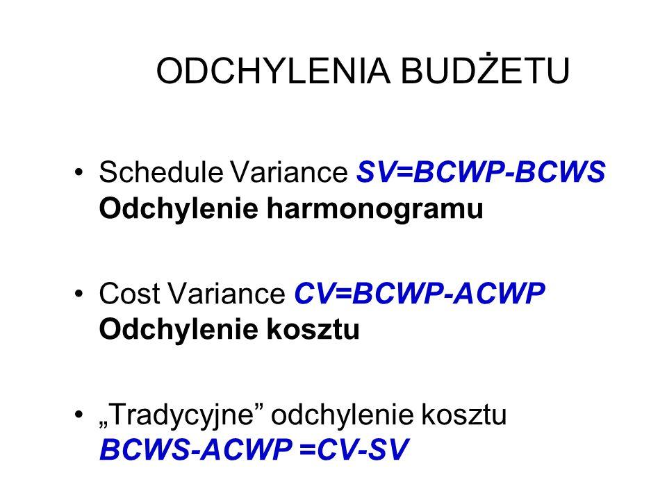ODCHYLENIA BUDŻETU Schedule Variance SV=BCWP-BCWS Odchylenie harmonogramu Cost Variance CV=BCWP-ACWP Odchylenie kosztu Tradycyjne odchylenie kosztu BC