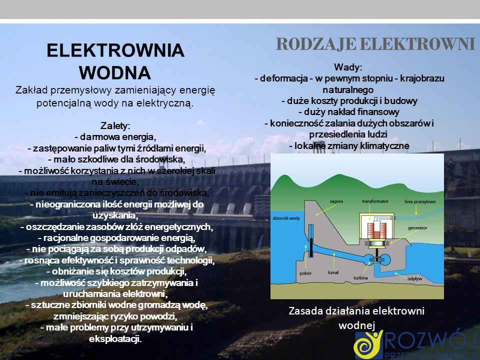 RODZAJE ELEKTROWNI ELEKTROWNIA WODNA Zakład przemysłowy zamieniający energię potencjalną wody na elektryczną. Zalety: - darmowa energia, - zastępowani