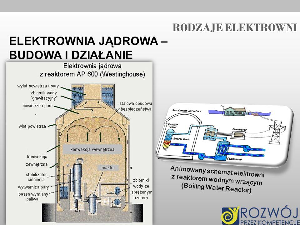 RODZAJE ELEKTROWNI ELEKTROWNIA JĄDROWA – BUDOWA I DZIAŁANIE Animowany schemat elektrowni z reaktorem wodnym wrzącym (Boiling Water Reactor)