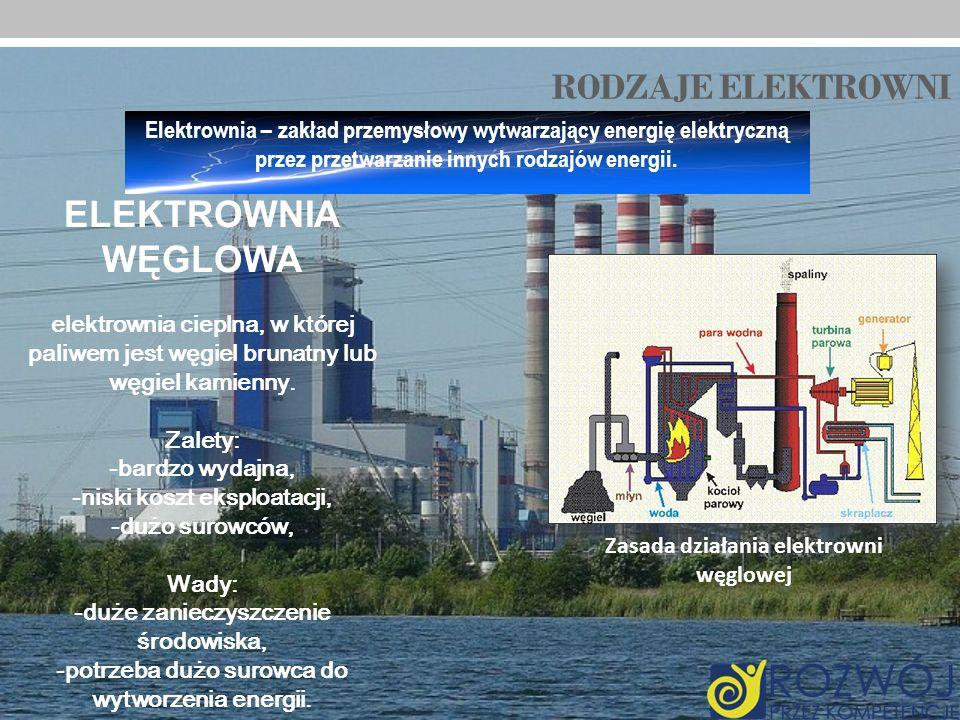 RODZAJE ELEKTROWNI Elektrownia – zakład przemysłowy wytwarzający energię elektryczną przez przetwarzanie innych rodzajów energii. ELEKTROWNIA WĘGLOWA