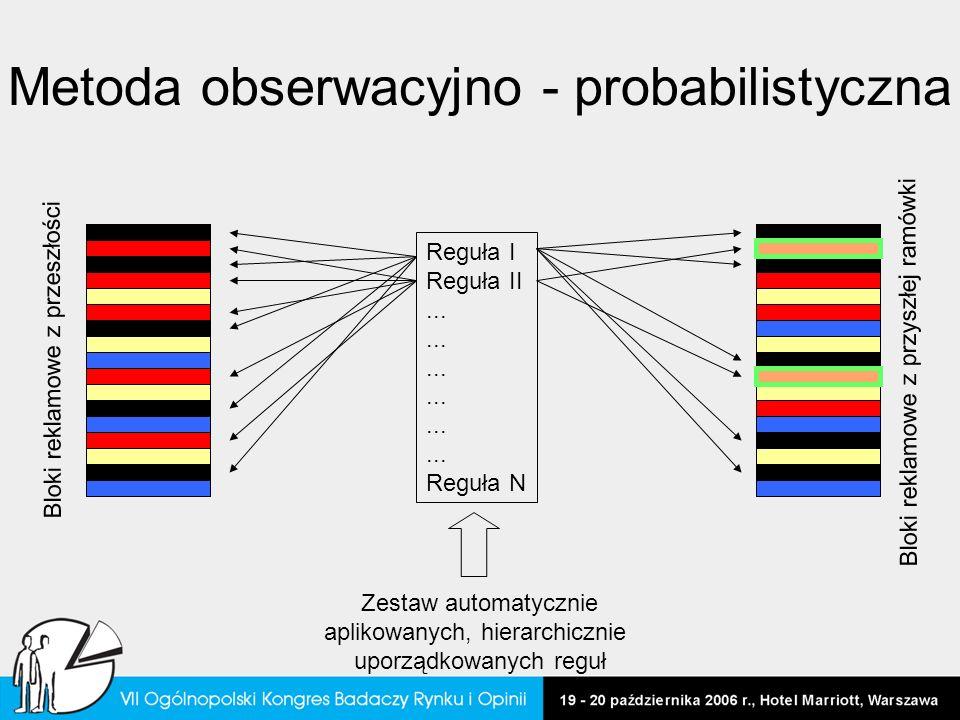 Metoda obserwacyjno - probabilistyczna Bloki reklamowe z przeszłości Bloki reklamowe z przyszłej ramówki Zestaw automatycznie aplikowanych, hierarchic