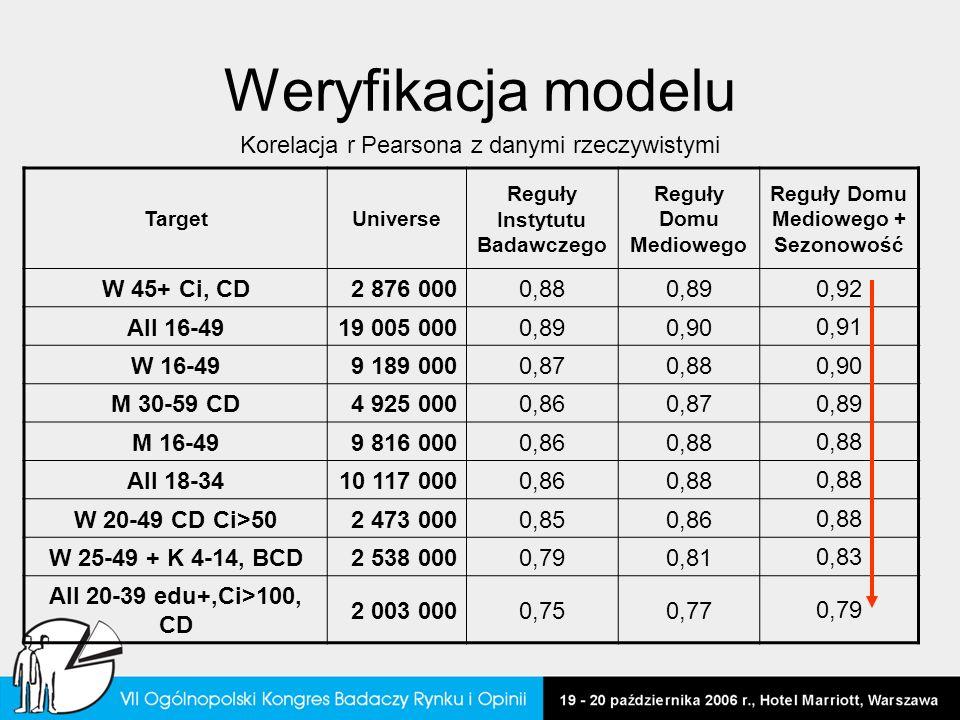 Weryfikacja modelu TargetUniverse Reguły Instytutu Badawczego Reguły Domu Mediowego Reguły Domu Mediowego + Sezonowość W 45+ Ci, CD2 876 0000,880,890,