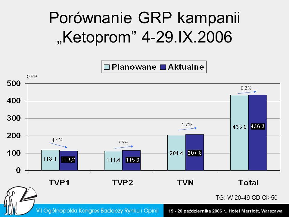 Porównanie GRP kampanii Ketoprom 4-29.IX.2006 4,1% 3,5% 1,7% 0,6% GRP TG: W 20-49 CD Ci>50