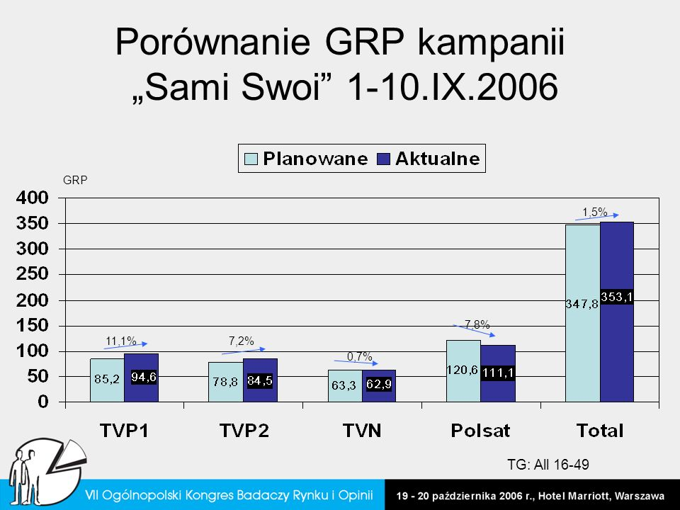 Porównanie GRP kampanii Sami Swoi 1-10.IX.2006 11,1%7,2% 7,8% 1,5% 0,7% GRP TG: All 16-49