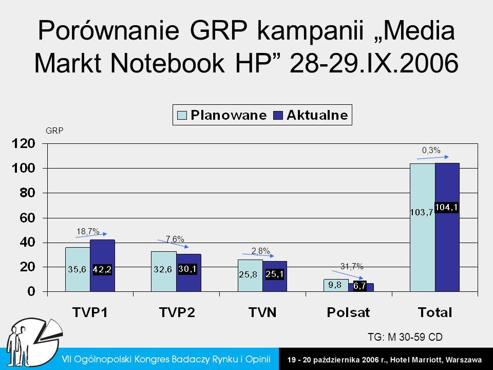 Porównanie GRP kampanii Media Markt Notebook HP 28-29.IX.2006 18,7% 31,7% 0,3% 2,8% 7,6% GRP TG: M 30-59 CD