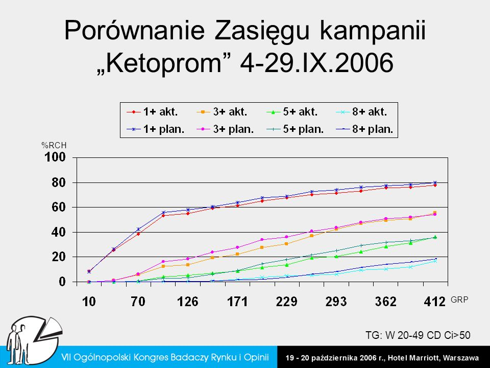 Porównanie Zasięgu kampanii Ketoprom 4-29.IX.2006 GRP %RCH TG: W 20-49 CD Ci>50