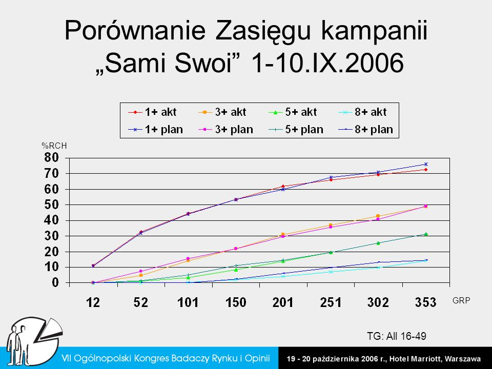 Porównanie Zasięgu kampanii Sami Swoi 1-10.IX.2006 %RCH GRP TG: All 16-49